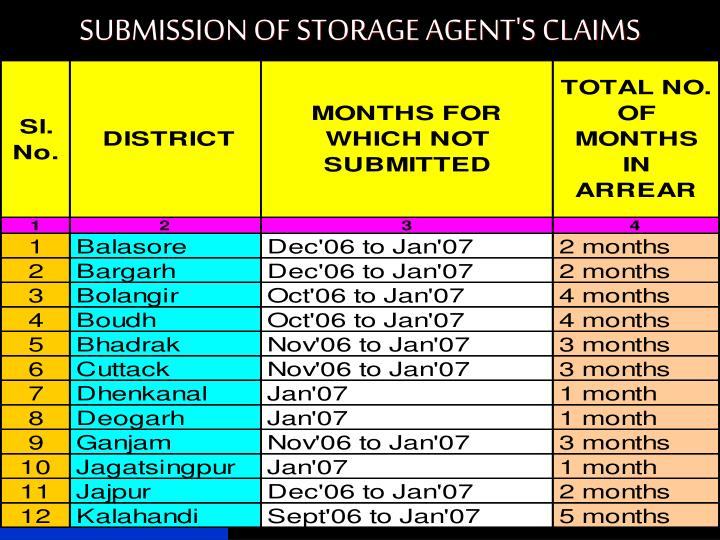 SUBMISSION OF STORAGE AGENT'S CLAIMS