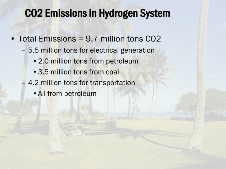 CO2 Emissions in Hydrogen System