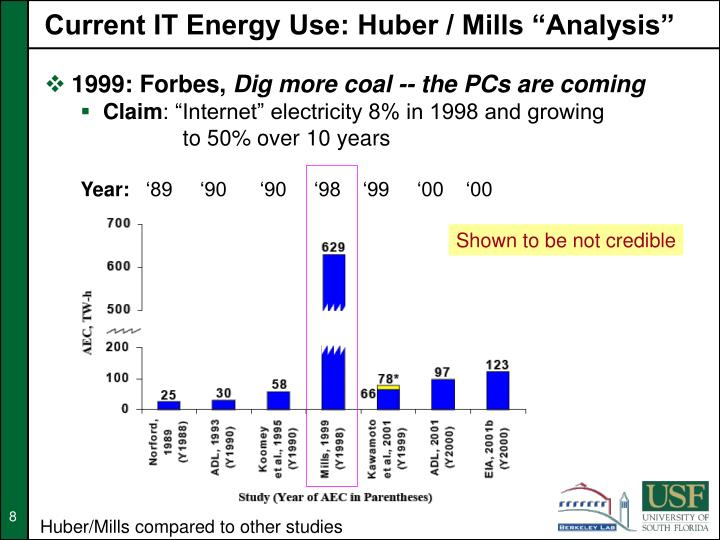 """Current IT Energy Use: Huber / Mills """"Analysis"""""""