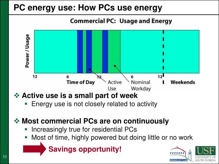 PC energy use: How PCs use energy