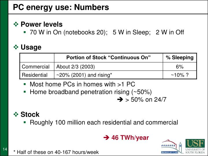 PC energy use: Numbers