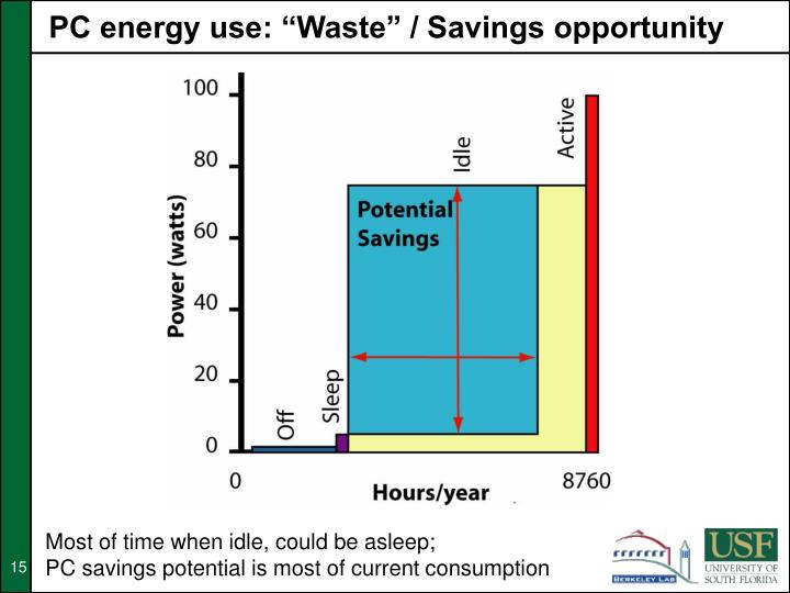 """PC energy use: """"Waste"""" / Savings opportunity"""