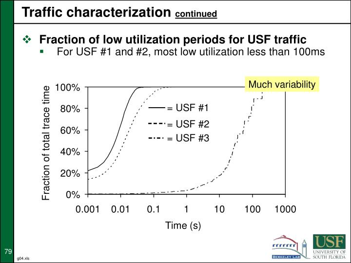Traffic characterization
