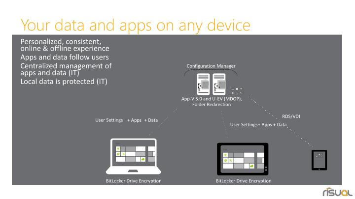 Your data and apps on any device