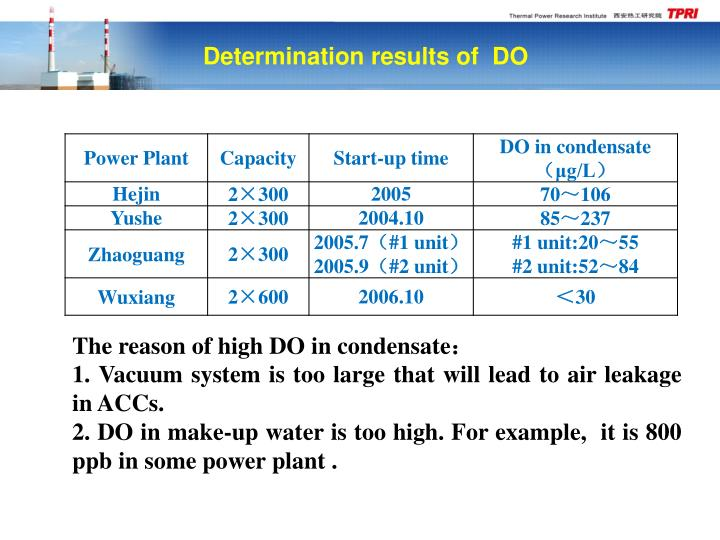 Determination results of  DO