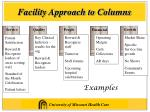 facility approach to columns
