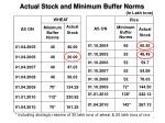 actual stock and minimum buffer norms