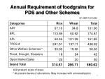 annual requirement of foodgrains for pds and other schemes