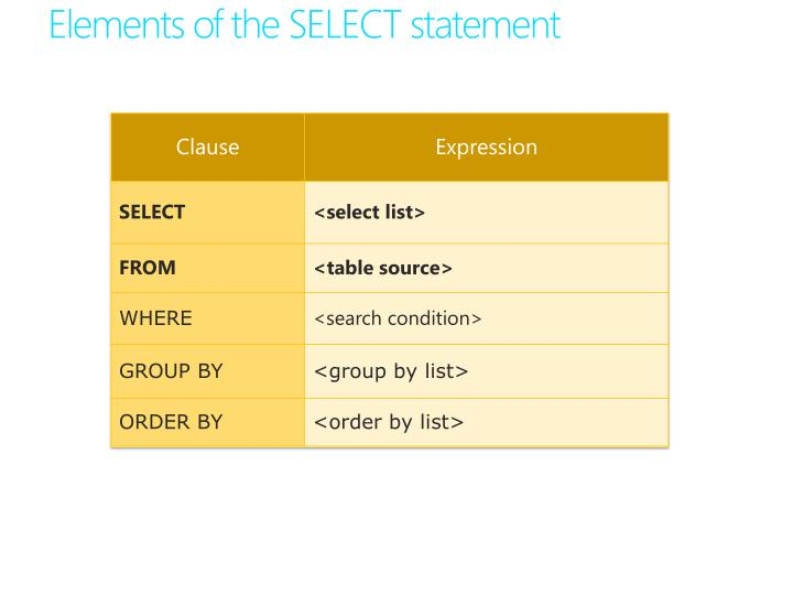 Elements of the SELECT statement