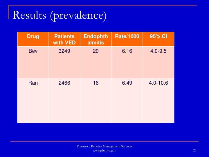 Results (prevalence)