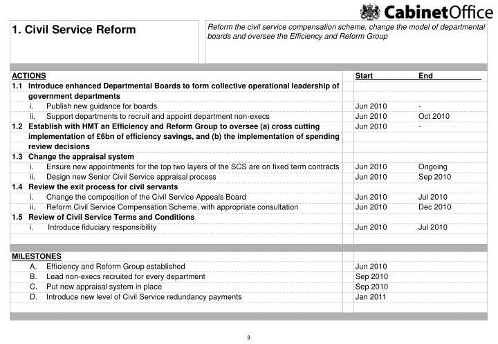 1. Civil Service Reform