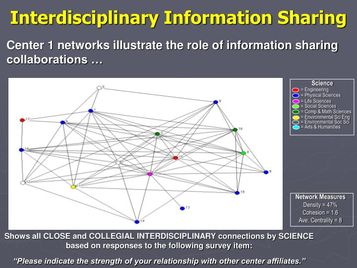 Interdisciplinary Information Sharing
