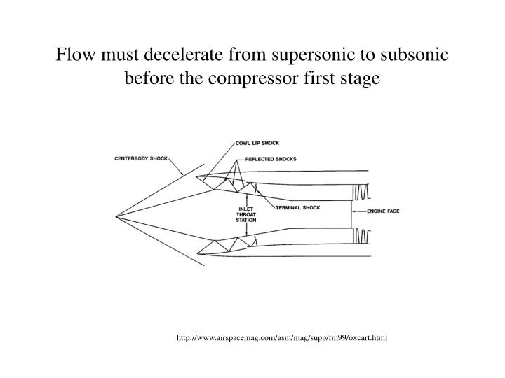 Flow must decelerate from supersonic to subsonic before the compressor first stage