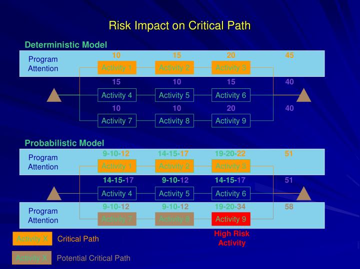 Risk impact on critical path