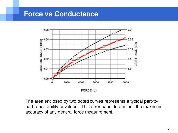 Force vs Conductance
