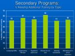secondary programs needing additional training by topic