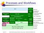 processes and workflows