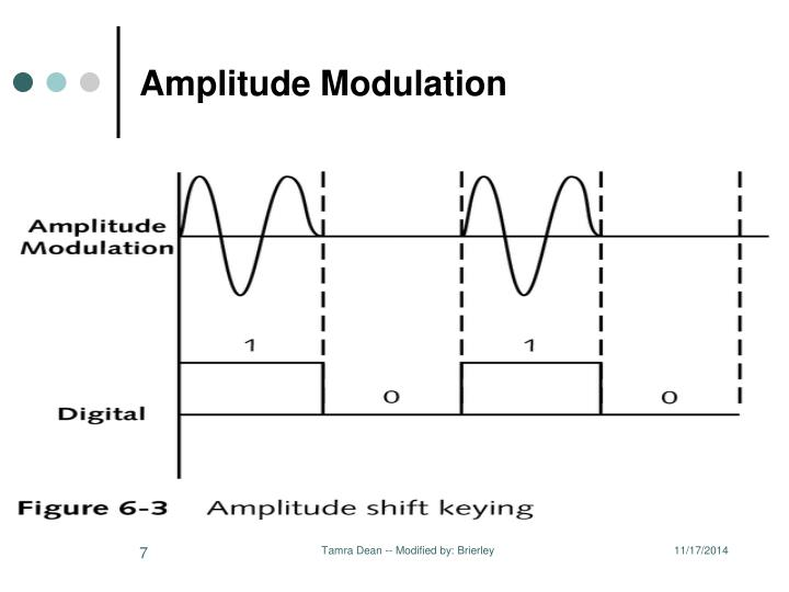 amplitude modulation paper This paper describes the amplitude modulation (am), is the most difficult to measure accurately and several measurement definitions exist.