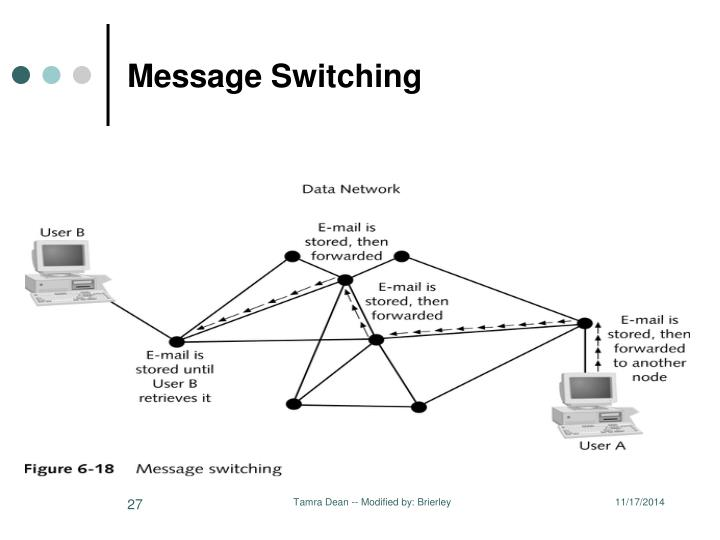Message Switching