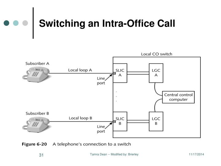 Switching an Intra-Office Call