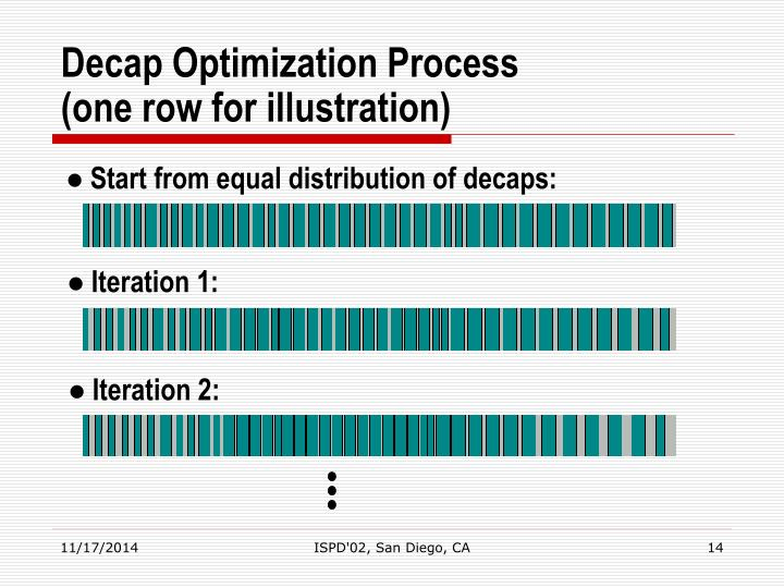 Start from equal distribution of decaps: