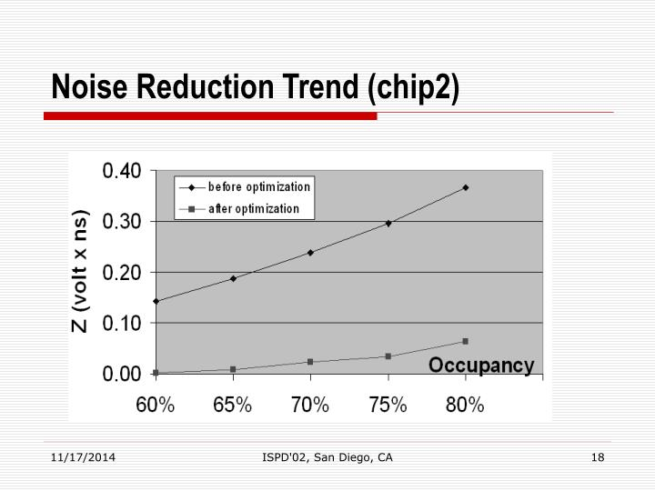 Noise Reduction Trend (chip2)