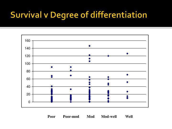 Survival v Degree of differentiation