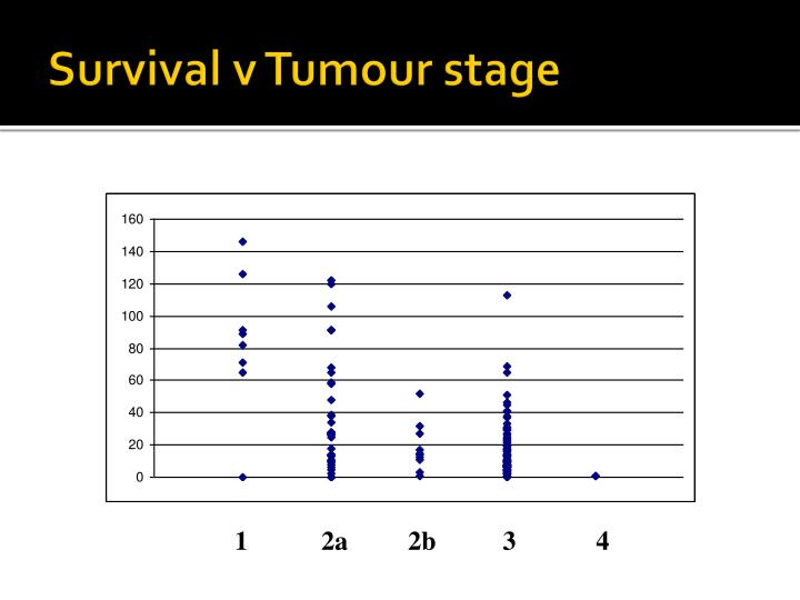 Survival v Tumour stage