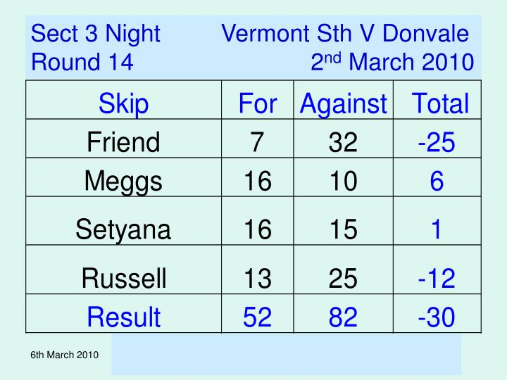 Sect 3 Night         Vermont Sth V Donvale