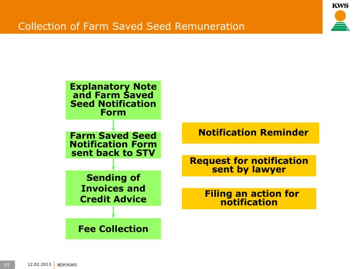 Collection of Farm Saved Seed Remuneration
