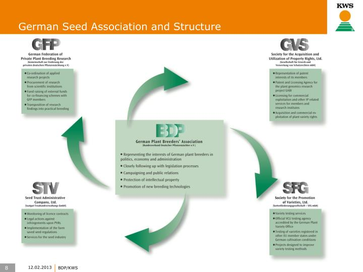 German Seed Association and Structure