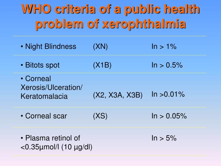 WHO criteria of a public health problem of xerophthalmia