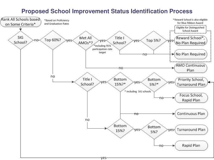 Proposed School Improvement Status Identification Process