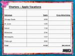 charters apple vacations