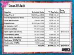 coop tv split