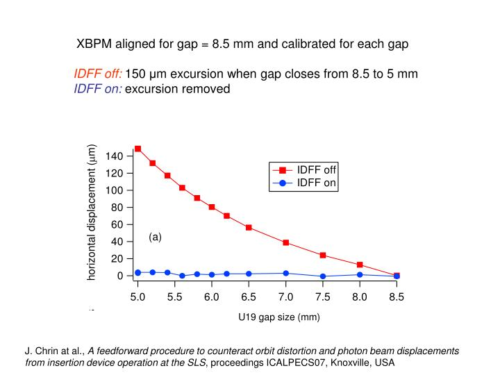 XBPM aligned for gap = 8.5 mm and calibrated for each gap