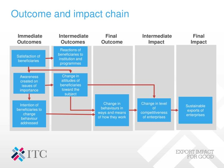 Outcome and impact chain