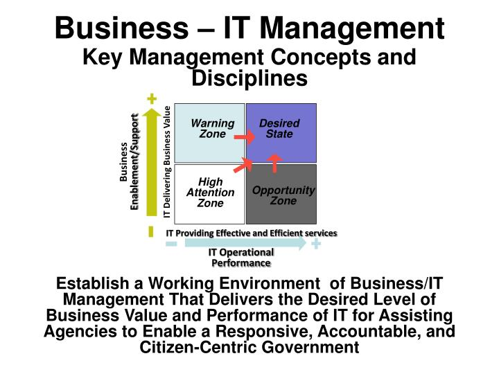 Key Management Concepts and Disciplines