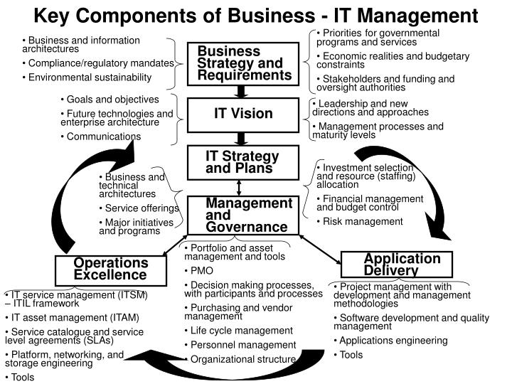 Key Components of Business - IT Management