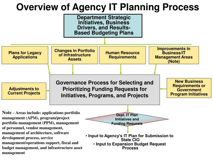 Overview of Agency IT Planning Process