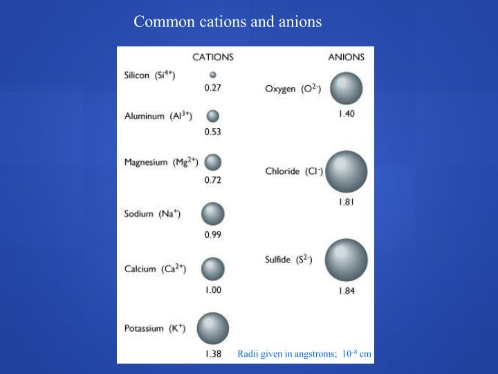 Common cations and anions
