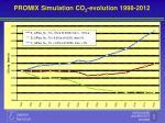 promix simulation co 2 evolution 1998 2012