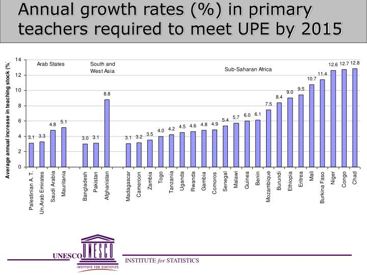 Annual growth rates (%) in primary teachers required to meet UPE by 2015