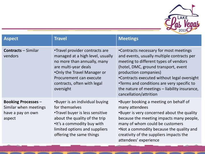 Comparison of Travel & Meetings Programs
