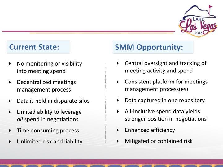 SMM: An Overview