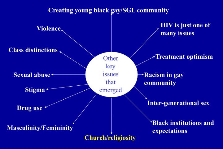 Creating young black gay/SGL community