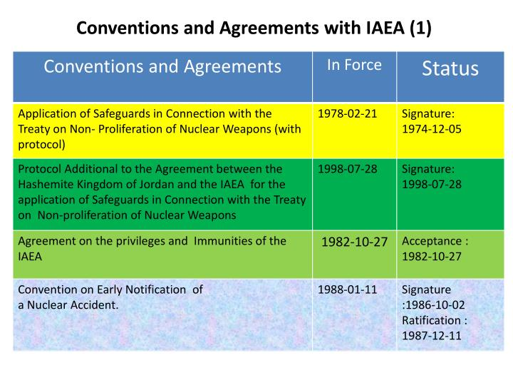 Conventions and Agreements with IAEA (1)