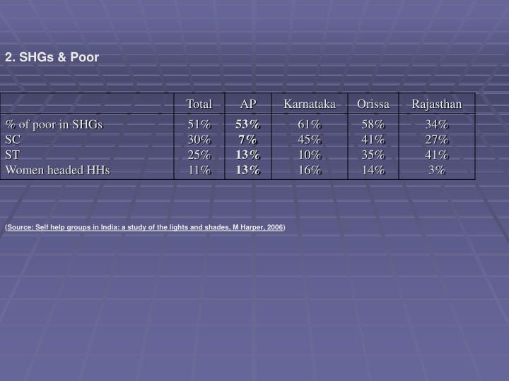 2. SHGs & Poor