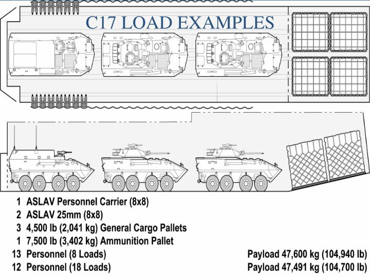 C17 LOAD EXAMPLES
