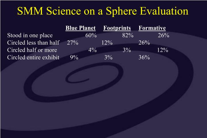 SMM Science on a Sphere Evaluation